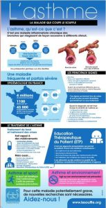 Infographie Asthme